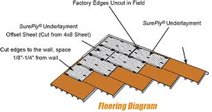 Underlayment Nailing Schedule Chart Sureply Plywood Underlayment Installation Instructions