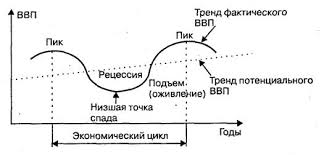 База рефератов Дипломная работа Проблемы экономического роста в  Модель экономического цикла