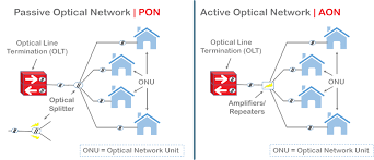 Passive Optical Networks Pons Why Its Important To Test