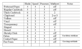 Chipboard Thickness Chart Cricut Settings Chart For Various Materials I Keep Mine
