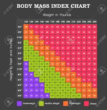 Body Index Chart Body Mass Index Chart Height An Weight Infographic
