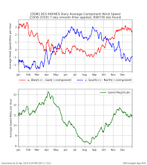 Wind Speed Chart Iem Features Tagged Wind