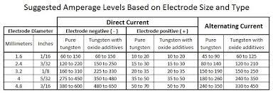 Stick Welding Amperage Chart Amperage Chart Weld Guide