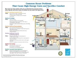 designing an energy efficient home. energy efficient house designing an home n