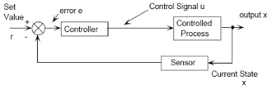 images of control systems block diagram   diagramsimages of open loop control system block diagram diagrams