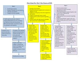 Flow Chart For The 3 Tier Process Of Rti