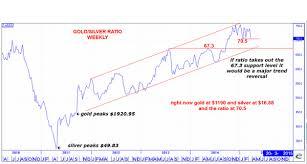 Chart Gold Silver Ratio Nearing Trend Reversal Mining Com