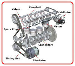 engineering stuff to know engines 2 stroke 4 stroke fzpost above diagram is the engine of a car the main parts of the engine are labeled on the diagram however the three main parts of the engine are the piston