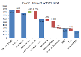 Revenue Chart Template Waterfall Chart Template For Excel