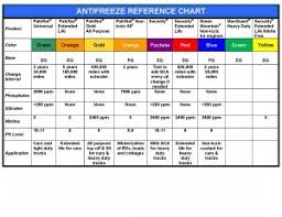 Prestone Antifreeze Application Chart Related Keywords