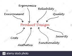 Ergonomics In Product Design Product Design Stock Photo 335965560 Alamy