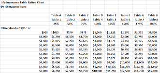 Life Insurance Rate Tables Is Your Offer The Best