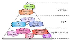 Context Design Pattern The Three Levels Of Design Patterns Implementation Flow