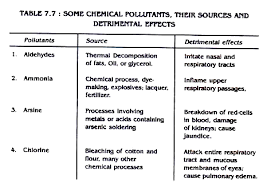 air pollution essay on air pollution words  some clemical pollutants their sources and detrimental effects