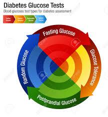 Diabetes Blood Glucose Test Types Chart Illustration