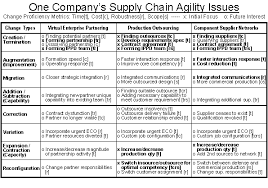 agility essay agile supply chain management supply chain management is just one of many business practices that are becoming more change proficient today and each has a progression of maturity
