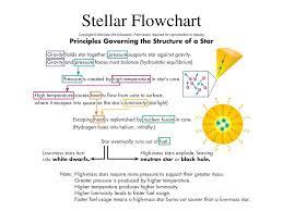 Chapter 14 Stellar Evolution Ppt Download