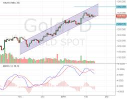 Gold Price Growth Chart Growth Or Decline Gold Price Is Close To The Next Step