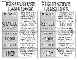 Figurative Language Chart Printable Figurative Language Anchor Chart Pdf Teaching Language