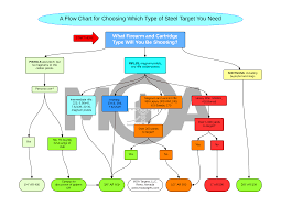 Steel Flow Chart A Flow Chart For Choosing What Steel Target You Need Guns