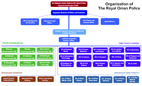 Law Enforcement Hierarchy Chart Royal Oman Police Wikipedia