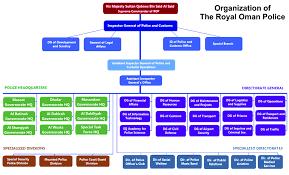 Philippine National Police Organizational Chart Royal Oman Police Wikipedia