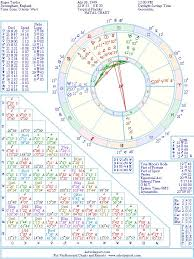 Roger M Taylor Natal Birth Chart From The Astrolreport A