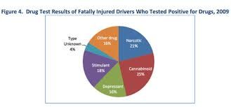 Now Drugs Factor Body Smart Project In Fatal Of Higher Percentage Car Prescription Crashes