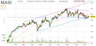 Masi Stock Chart Masi Insider Trading And Ownership Masimo Corp
