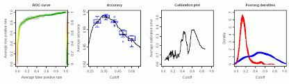 Drug Classification Chart Adorable ROCR Classifier Visualization In R