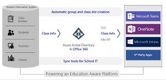 Data Sync Sync Your Sis Using School Data Sync Microsoft Docs