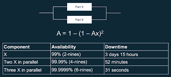 availability in parallel
