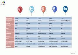 Social Media Comparison Chart Social Media Comparison Chart Social I Social Media