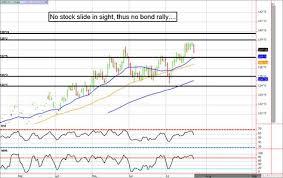 Zb 30 Year Treasry Bond Futures Chart Bond Chart Map