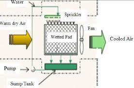 Schematic Diagram Of Direct Evaporative Cooler 13