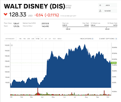 Epic Games Stock Market Chart Dis Stock Walt Disney Stock Price Today Markets Insider