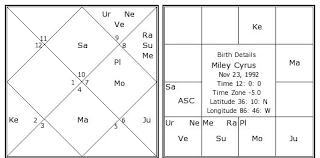 Miley Cyrus Birth Chart Miley Cyrus Kundli Horoscope By