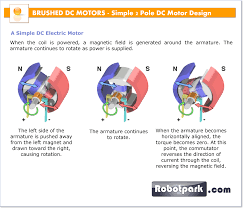 simple electric motor design. A DC Motor Is An Electric Designed To Be Run From Direct Current ( Simple Design