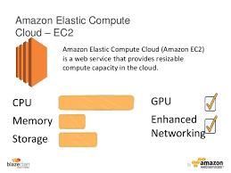 Amazon Elastic Compute Cloud Introduction To Amazon Elastic Compute Cloud Ec2 Noots