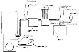3 2 experiences gained from conversion and operation of modern figure 3 8 schematic of the gasifier system used for a massey ferguson farm tractor