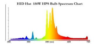 Amazon Com Full Spectrum 150w Hps Bulb By Hidhut Health