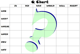 Q Chart Printable Graphic Organizers Margd Teaching Posters