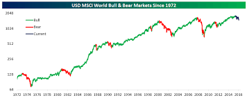Msci World Stock Index Chart Global Equities Not Yet In A Bear Market Bespoke