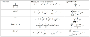 common maclaurin series expansions