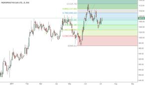Igl Stock Price And Chart Bse Igl Tradingview India
