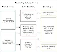 Chart Of Accounts Diagram Sap Accounts Payable Process Flow Chart Www