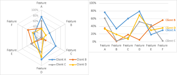 Excel Charting Dos And Donts Peltier Tech Blog
