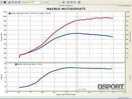 ovp wiring diagram evo x wiring diagram evo image wiring diagram evo x engine diagram lt1 engine diagram ovp
