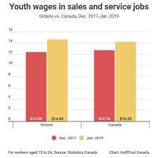 Minimum Wage Chart Ontario Did Ontarios Minimum Wage Hike Kill Jobs A Look At The