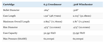 6 5 Creedmoor Vs 308 Ballistics Chart 6 5 Creedmoor Vs 308 Winchester Debate Settled Big Game
